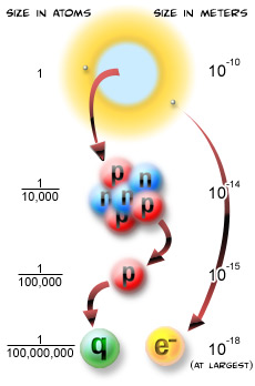 The particle adventure what is fundamental the scale of the atom it is also possible that quarks and electrons are not fundamental after all and will turn out to be made up of other more fundamental particles ccuart Image collections