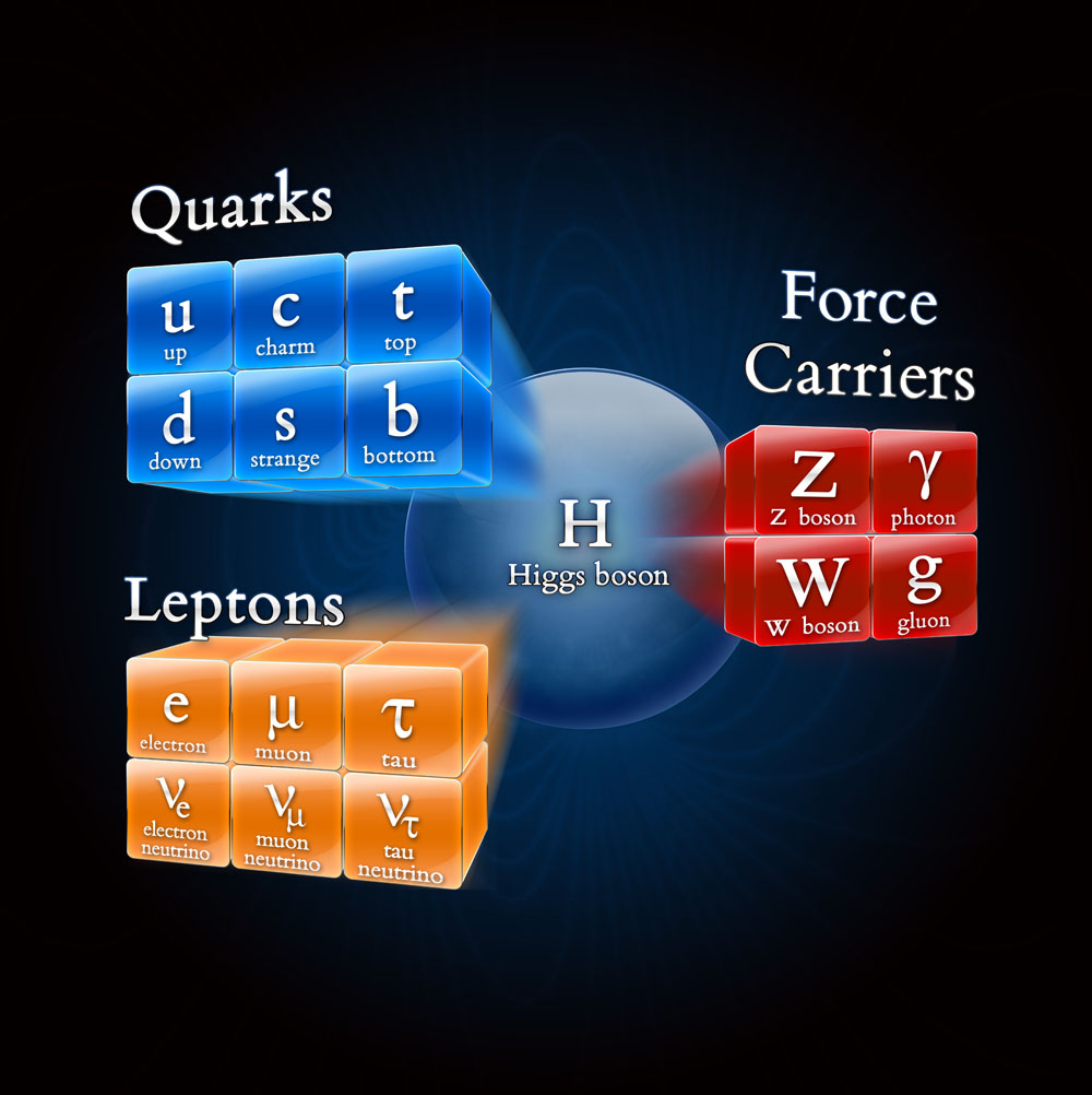 """standard model """"the standard model"""" what it is and is not • what this is: ªa list of particles discovered so far, proton, neutrons, etc composed of strongly bound."""